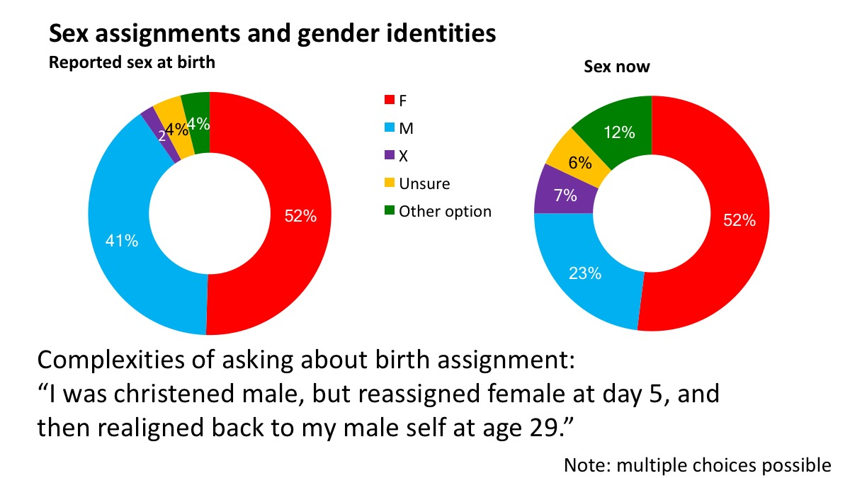 Sex assignments and gender identities