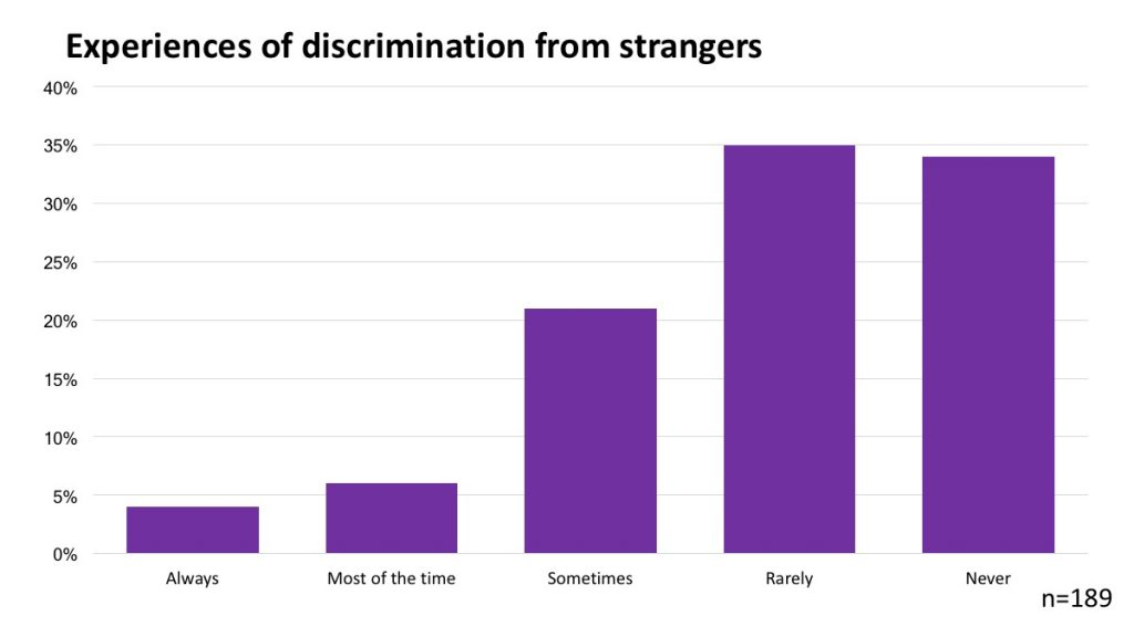 Experiences of discrimination from strangers
