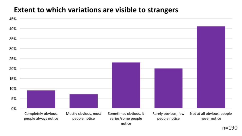 Extent to which variations are visible to strangers